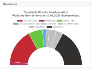 CDU erneut stärkste Fraktion im Gemeinderat