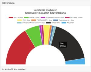 Drei Wurster CDUler im neuen Kreistag